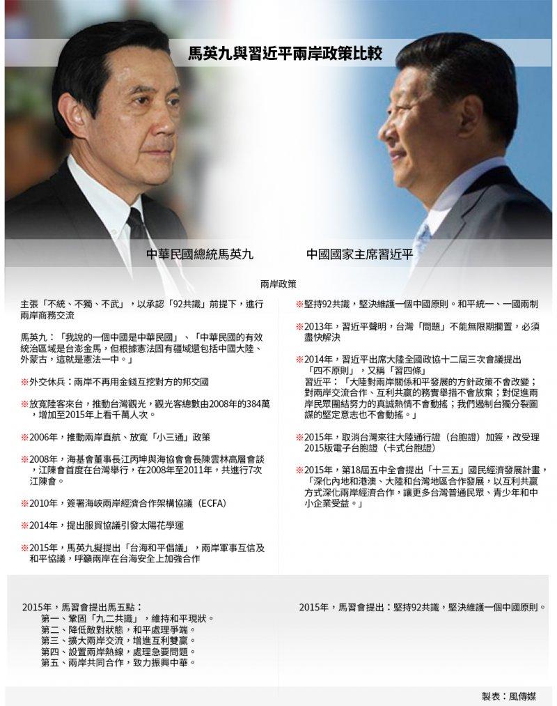 馬英九與習近平兩岸政策比較  資料照,葉信菉攝、美聯社.jpg