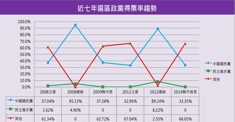 金門縣近七年政黨得票率趨勢。(智慧交易所)