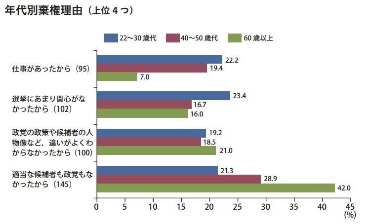 許多日本年輕世代不關心政治,造成投票率逐年低下。(翻攝日本文部科學省官網)