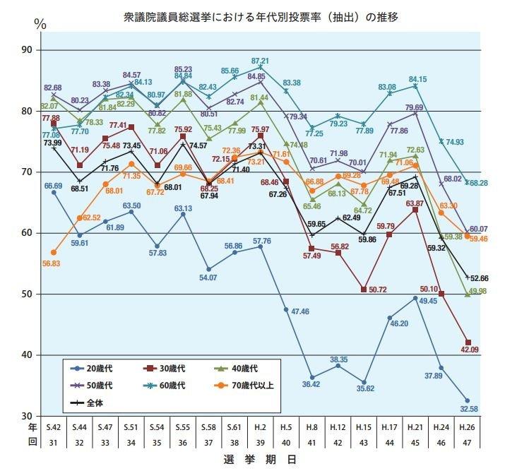 以日本眾議院總選舉投票率來看,年輕世代(20幾歲)的投票率逐年下降。(翻攝日本文部科學省官網)
