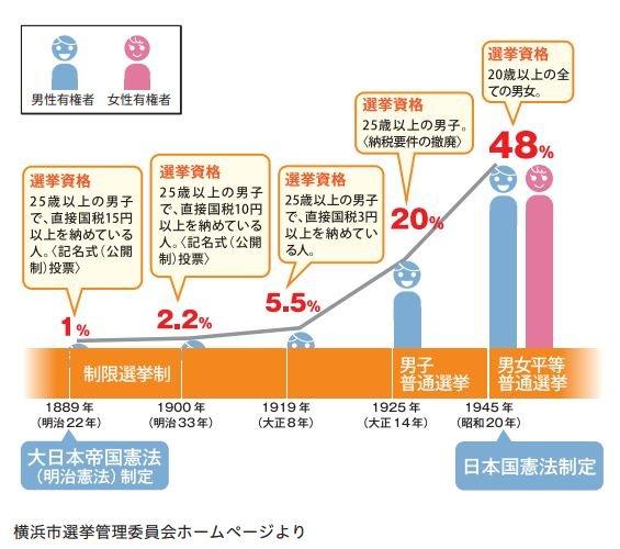 日本選舉門檻演變圖,原先的納稅條件已於大正14年(西元1925年)撤除。(翻攝日本文部科學省官網)