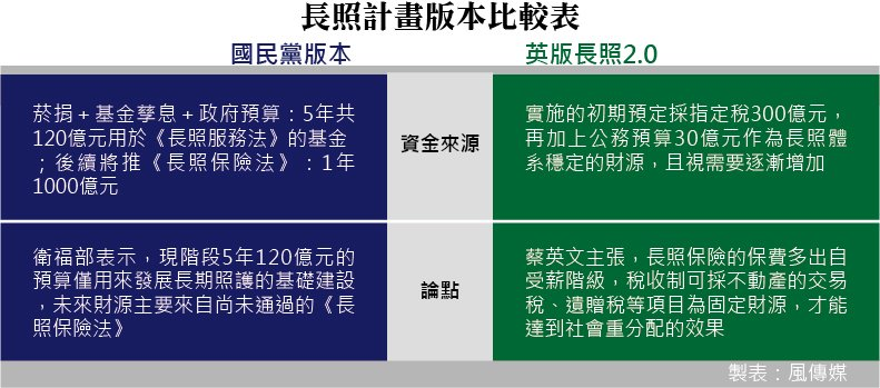20151030-007-SMG0035-風數據,長照專題,失能人口,長照計畫版本比較表