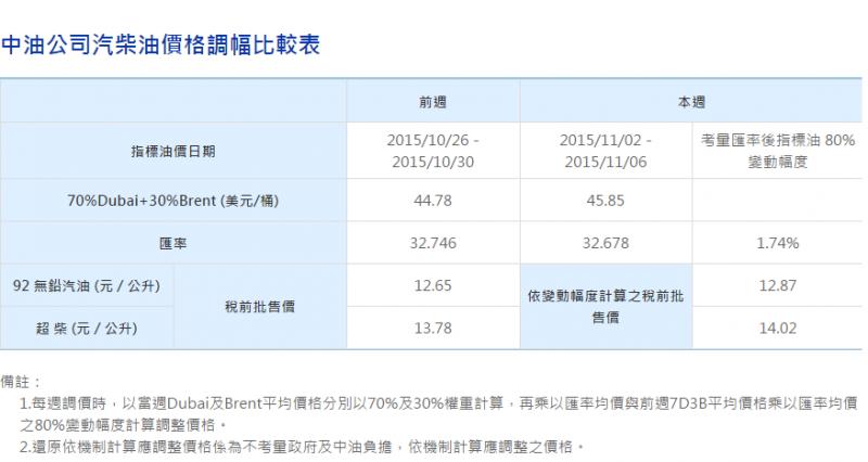 中油公司汽柴油價格調幅比較表(取自:中油官網)