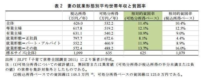 許多日本全職主婦的貧窮率高於有工作的主婦。(翻攝日本勞動政策研究‧研修機構)