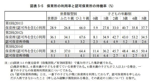 超過6成的單親家庭選擇將小孩送到托兒所。(日本勞動政策研究‧研修機構)