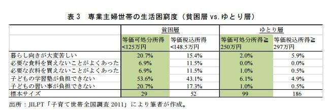 許多日本全職主婦不堪負荷教育花費,被迫重返職場。(翻攝日本勞動政策研究‧研修機構)