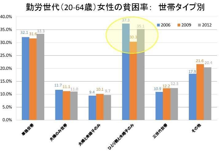 近年日本單身女性、單親媽媽的貧窮率高達30%以上。(翻攝日本貧窮統計首頁)
