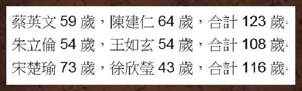 三組正副總統參選人年紀比較。