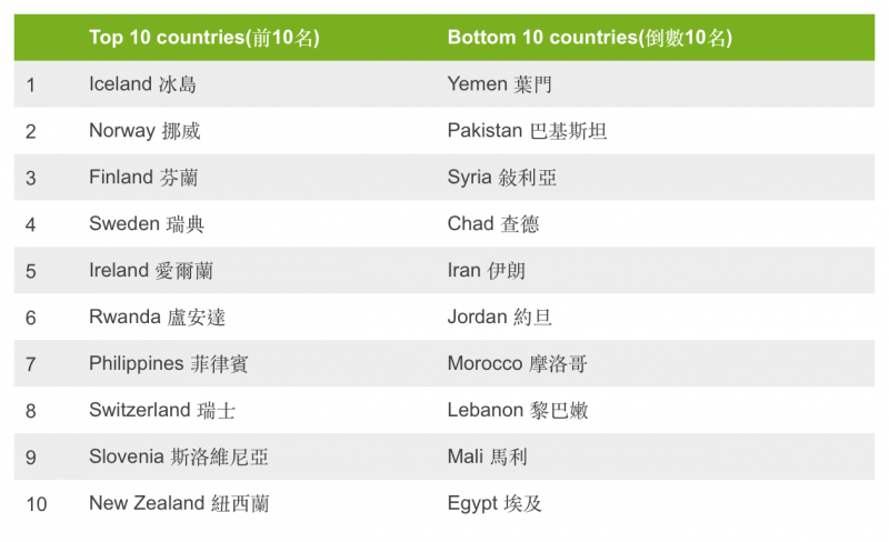 WEF最新的全球性別差距報告國家排名。(取自WEF)