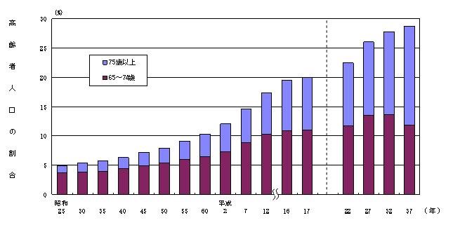 (資料來源/總務省統計局)