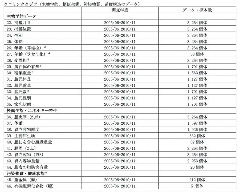 日本科研捕鯨的研究項目。