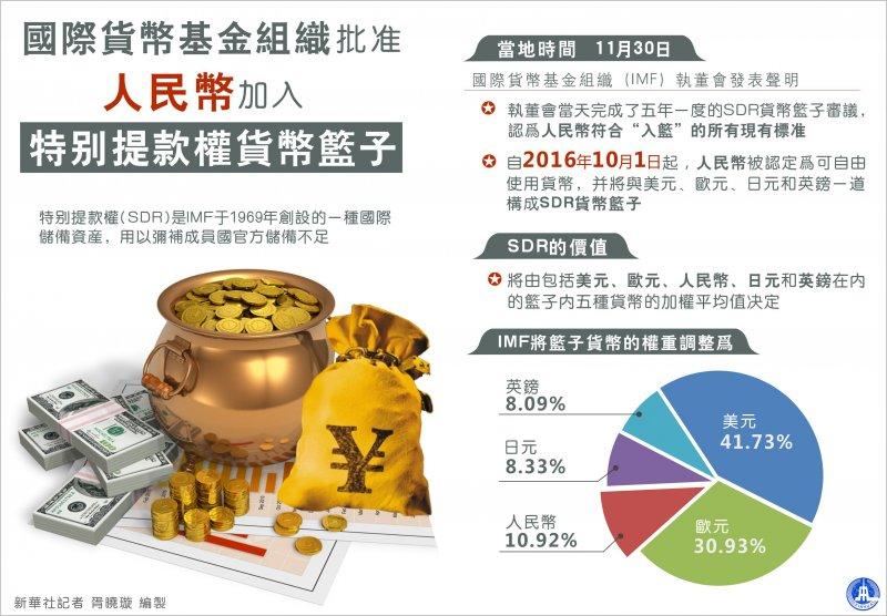 國際貨幣基金組織批准人民幣加入特別提款權貨幣籃子(新華社)