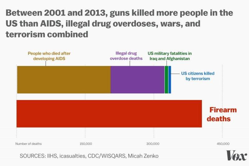 過去12年,美國33000人死於槍械暴力(Vox)