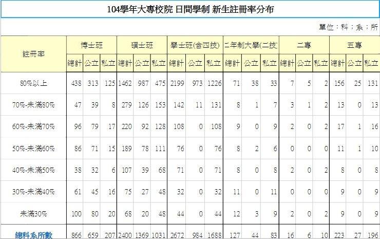104學年大專校院 日間學制 新生註冊率分布(教育部統計公佈)