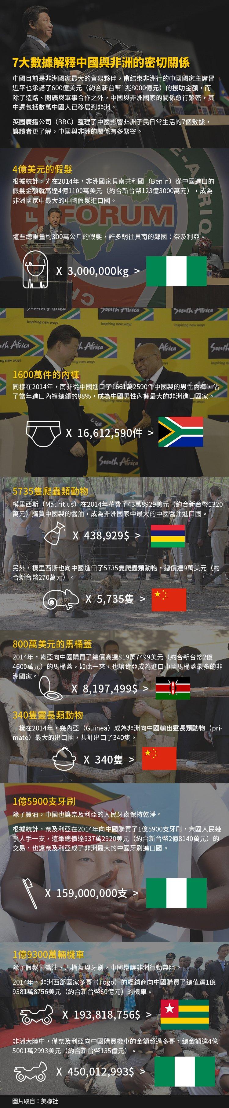 中國與非洲的關係緊密,BBC揭密。(照片:美聯社,製圖:風傳媒)