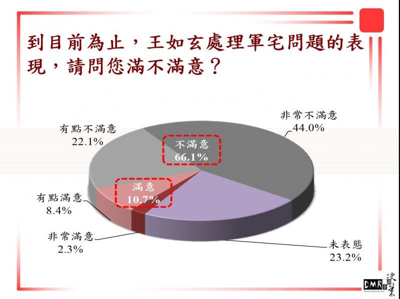 20151208-SMG0045-004-大選民調-王如玄軍宅案-決策民調提供.jpg
