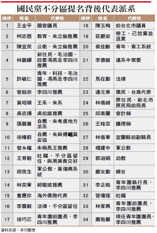Wealth-491-4-a-王金平完勝不分區-連戰慘遭完封【合作媒體版權所有,請勿再用】