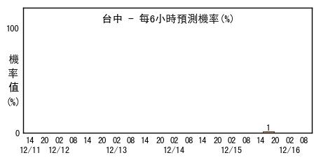 颱風「茉莉」七級風暴風圈每6小時時間間隔侵襲機率圖(取自中央氣象局)