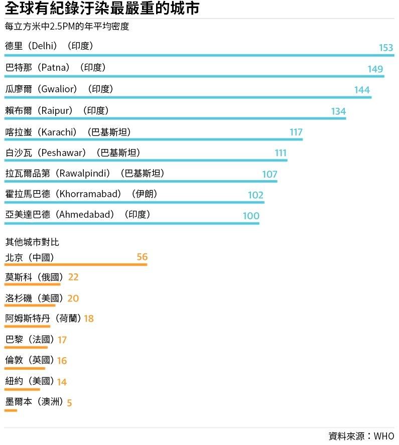 WHO空汙資料圖表
