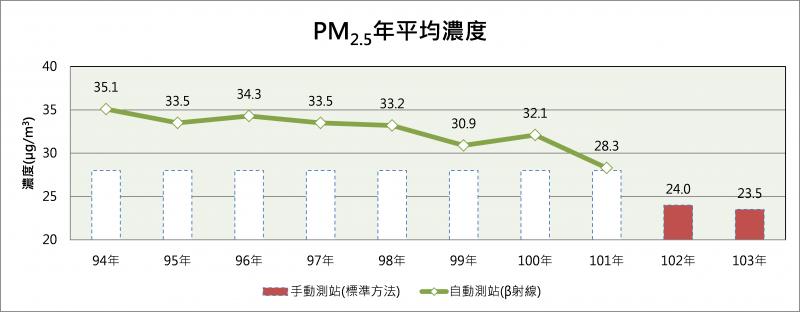 台灣空氣監測資料(行政院環保署)
