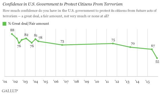 蓋洛普的民調顯示,美國民眾對政府的反恐能力信任度來到14年新低。