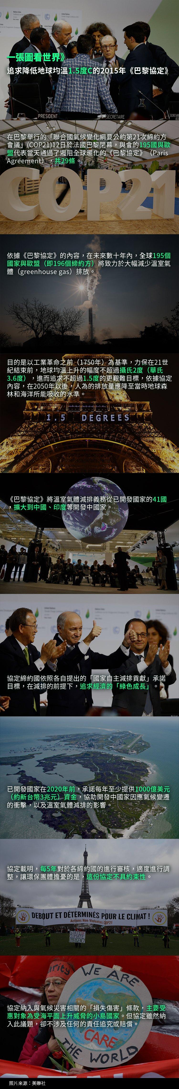 2015年《巴黎協定》。(照片:美聯社,製圖:風傳媒)