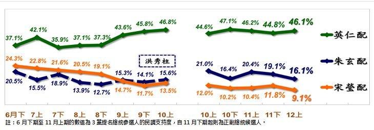 2016總統大選參選人最新民調。(取自台灣指標民調網站).JPG