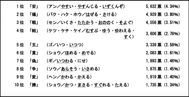 日本2015年度漢字