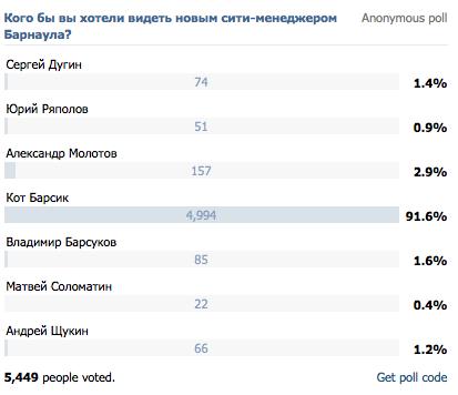 俄國小鎮換市長 喵星人竟拿九成選票。(取自VK)