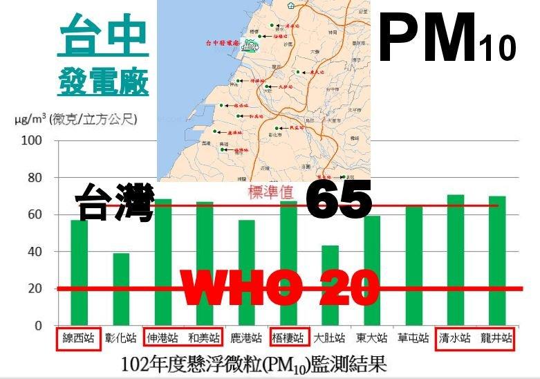 數據顯示台灣PM10遠高於世界衛生組織訂定標準(葉光芃醫師提供)