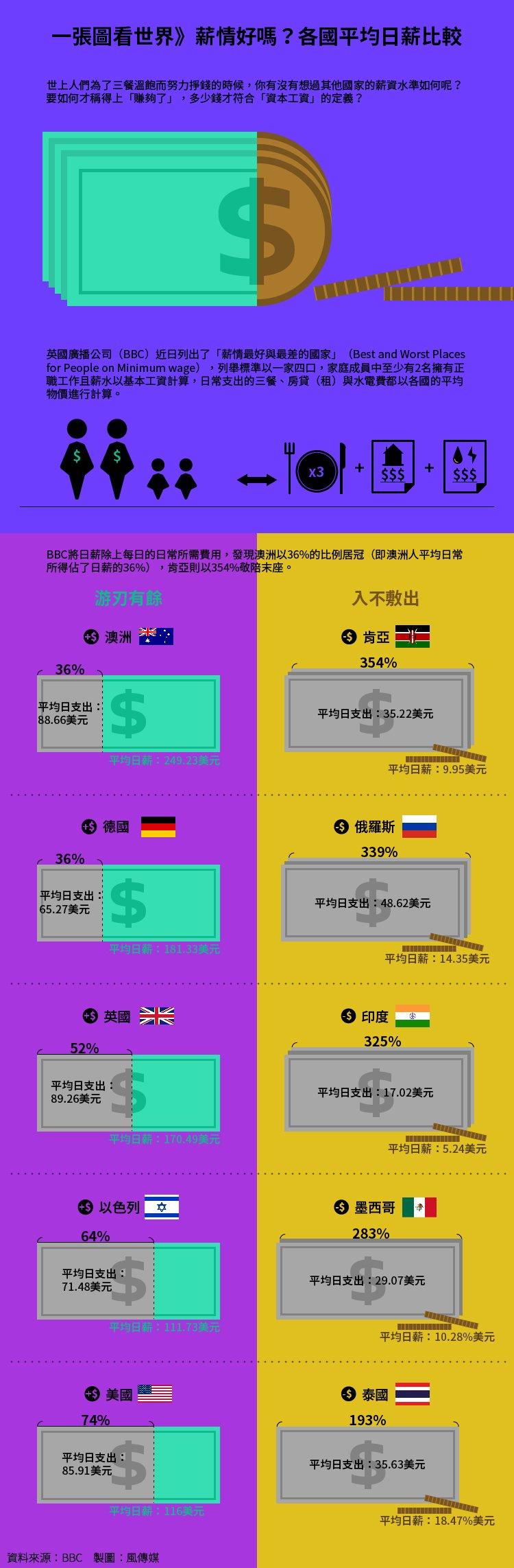 各國平均日薪比較表。(製圖:風傳媒)