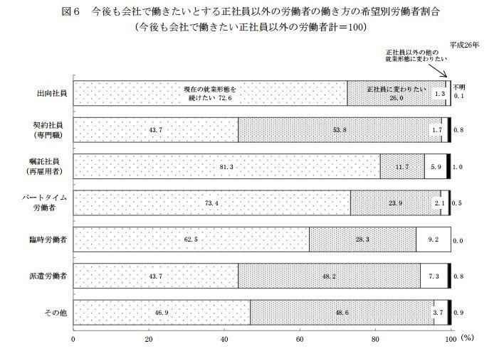 日本政府雖計畫加長兼職員工的薪資及工資,但有許多兼職、二次就業民眾認為維持現況就好。(翻攝日本厚生勞動省)