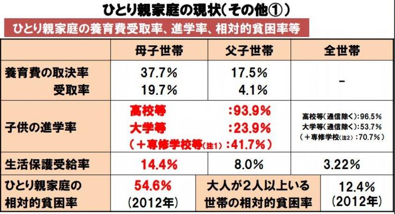 日本單親家庭貧窮問題嚴峻,但實際上受惠於生活保護政策的家庭卻很少。(翻攝厚生勞動省)