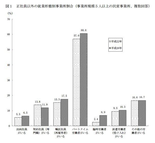 平成26年(西元2014年)的調查指出,扣除正職員工後,有將近6成為兼職員工。(翻攝日本厚生勞動省)