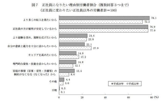 許多日本民眾認為,相較於兼職員工,正職員工的收入及穩定性較高。(翻攝日本厚生勞動省)