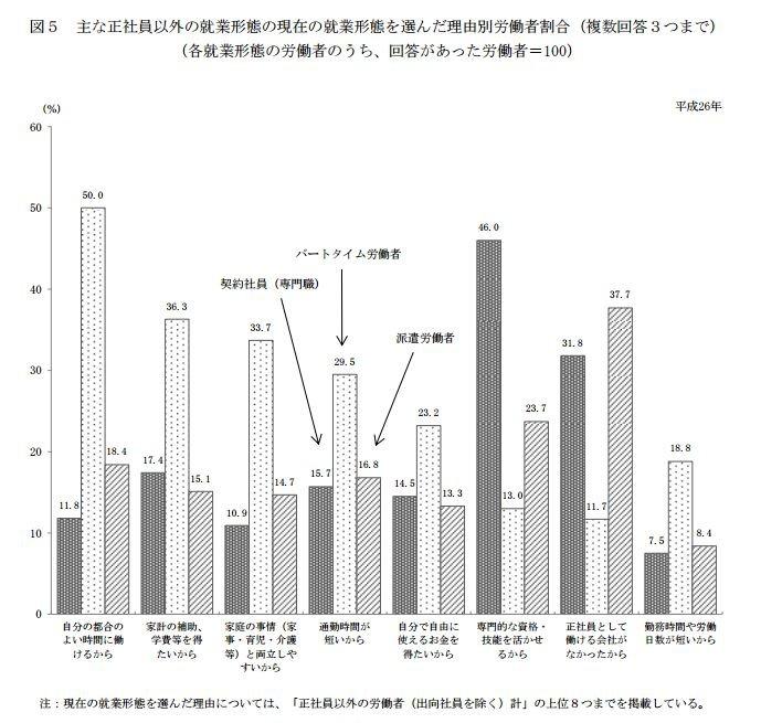 雖然育兒及看護需求並非日本民眾選擇兼職的最大原因,但比率仍非常可觀。(翻攝日本厚生勞動省)