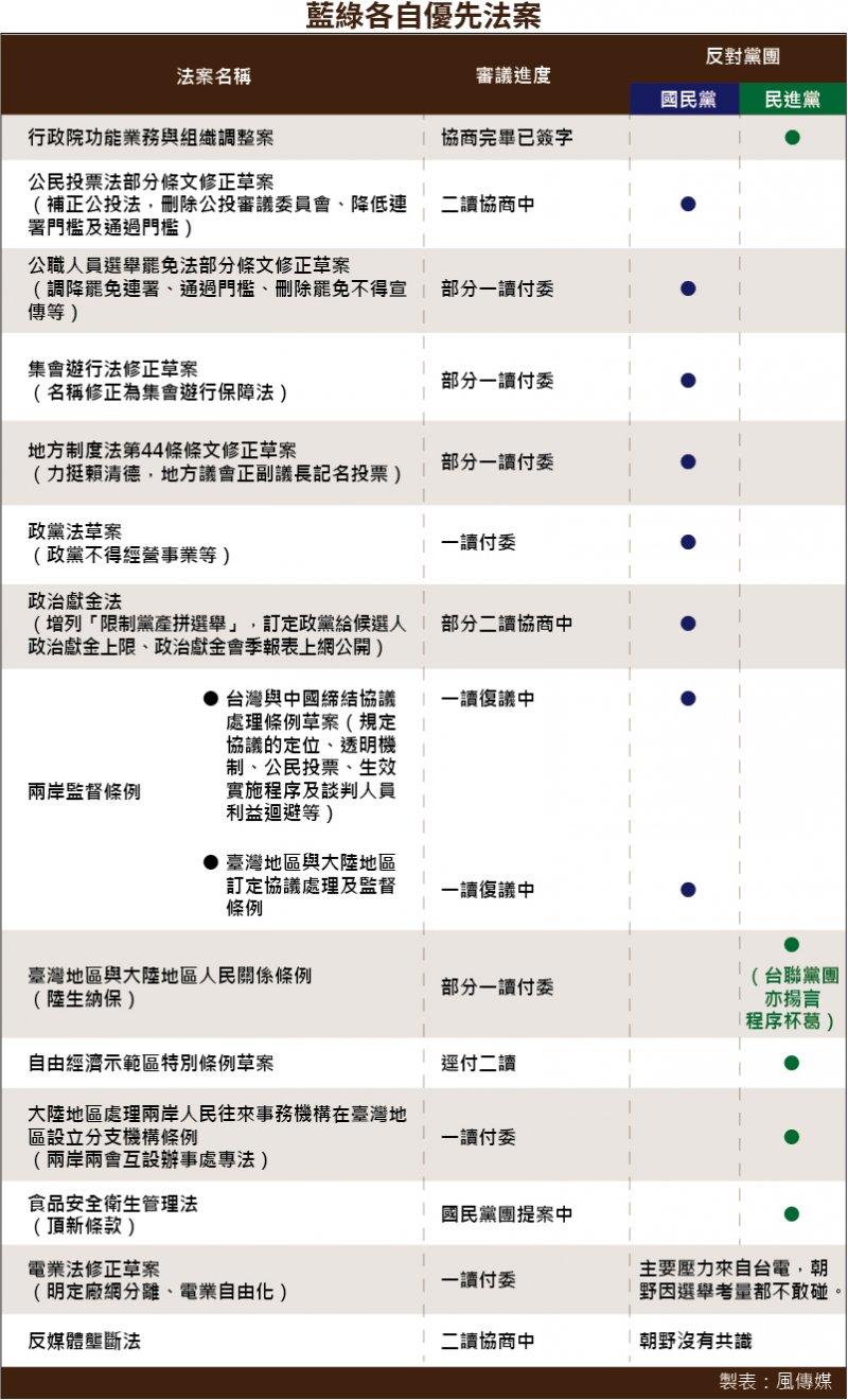 20151222-smg0035-002藍綠各自優先法案.jpg