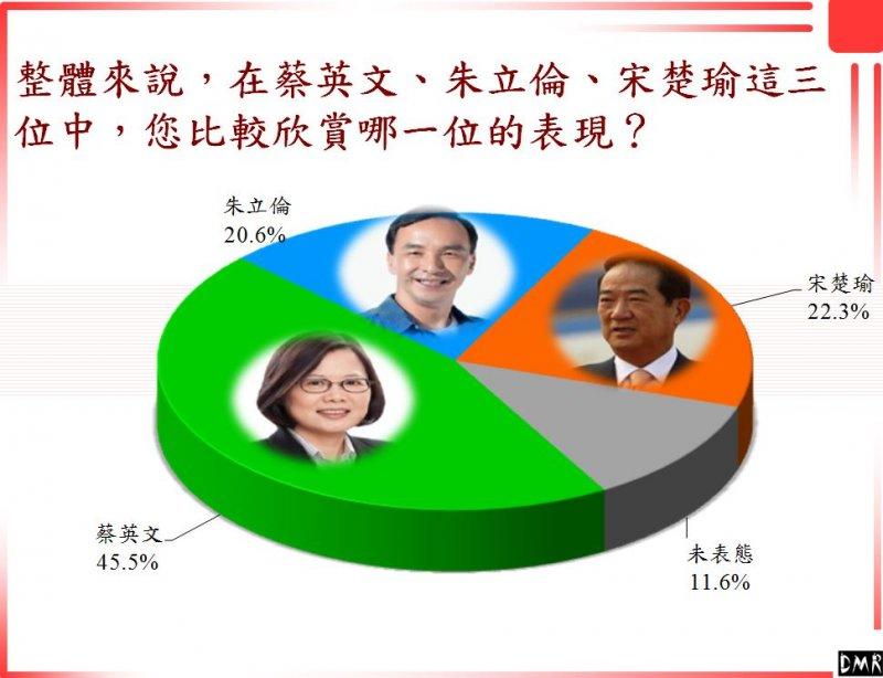 民調顯示宋、朱差距僅1.7個百分點,落在誤差範圍內。(兩岸政策協會提供)