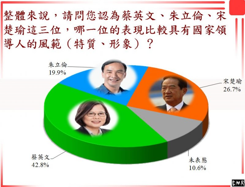 42.8%民眾認為蔡英文較有總統領導風範。(兩岸政策協會提供)