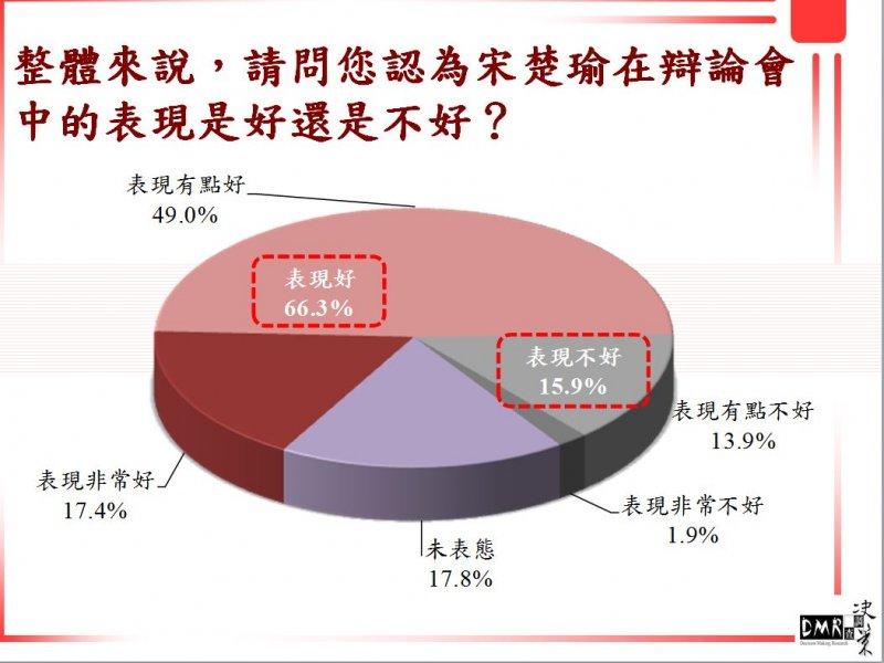 宋楚瑜在辯論會上的表現沉穩,壓過了蔡英文,首度在民調上反超。(兩岸政策協會提供)