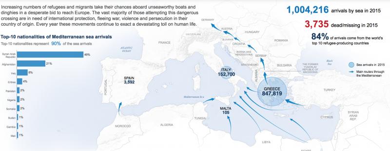 聯合國難民署(UNHCR)的難民動態圖。(取自UNHCR網站)