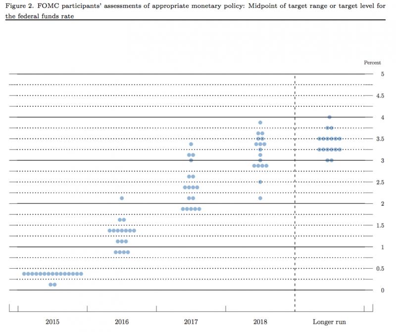 美聯儲對基準利率未來走勢的點估計分佈圖。.png