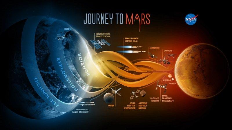 NASA的火星計畫(NASA)