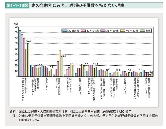 許多日本夫婦不生小孩的原因為育兒、教育基金花費過大。(翻攝日本厚生勞動省)