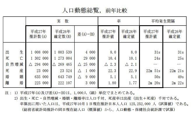 日本2014年、2015年的人口統計資料。(翻攝日本厚生勞動省)