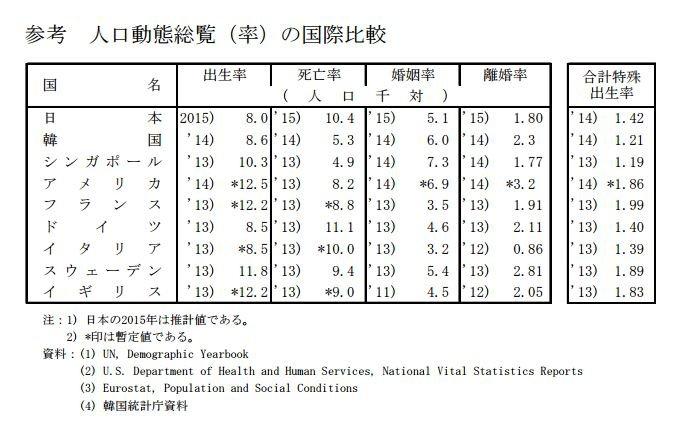 與他國相比,日本的出生率偏低、死亡率偏高。(翻攝日本厚生勞動省)