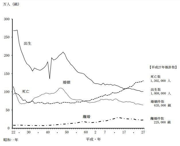 日本出生率低迷,已連續9年呈負成長。(翻攝日本厚生勞動省)