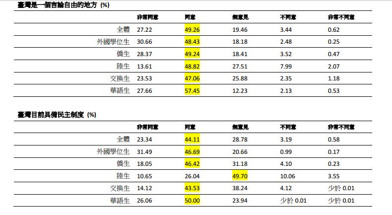 受訪學生被詢問到「台灣目前具備民主制度」問題中,整體來說,共有67.5%的受訪學生同意。(取自財團法人高等教育國際合作基金會網站)