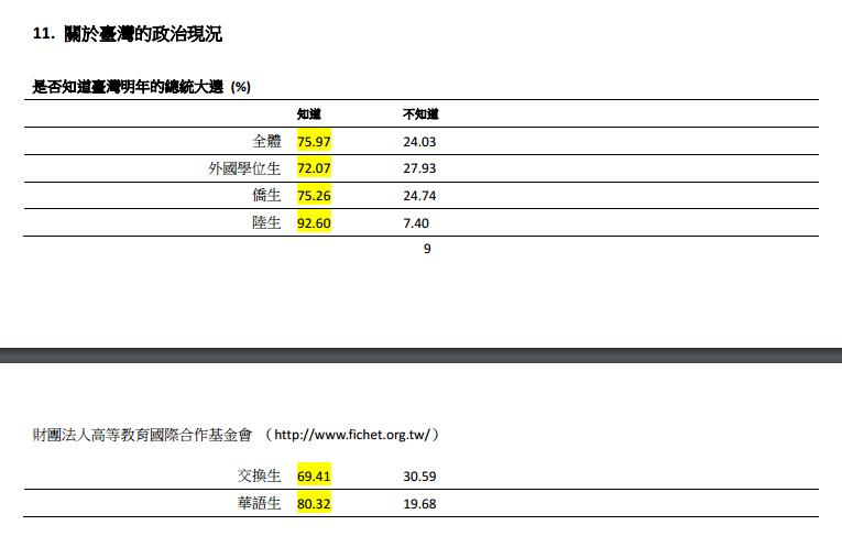 談到台灣的政治現況,以整體來說,共有76%比例的受訪學生知道台灣即將要在兩個星期後舉辦總統大選。(取自財團法人高等教育國際合作基金會網站)