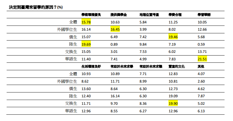 針對全台境外生調查對於留學台灣的看法,談到來台灣留學的原因,居於首位的是「學術環境優良」,共有15.8%、其次為「豐富的文化」,也有12.8%、第三則是學費合理,為11.3%。(取自財團法人高等教育國際合作基金會網站)